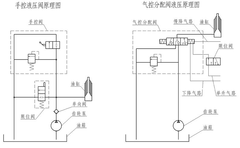 自卸车液压原理图  自卸车操作说明 取力部分操作  1、首先确认发动机正常工作,并保证系统气压在700~800KPa; 2、将变速器操纵杆置于低档区的空档位置; 3、分离离合器,先接通取力开关,再接通停车取力开关; 此时多功能蜂鸣器会鸣叫报警; 4、根据使用要求,将变速器操纵杆置于低档区的所需档位(3档以下),缓慢松开离合器踏板,取力器进入工作状态,取力器指示灯亮,液压系统中的油泵随之处于工作状态。此时注意不要猛轰油门,保持发动机转速在1000~1600转/分钟; 5、在需要取力器停止工作时,踏下离合器踏