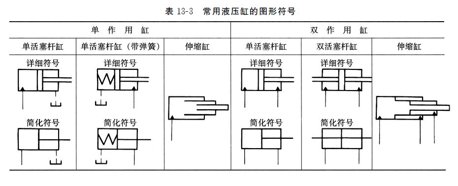 液压缸的组成结构与常见图形符号